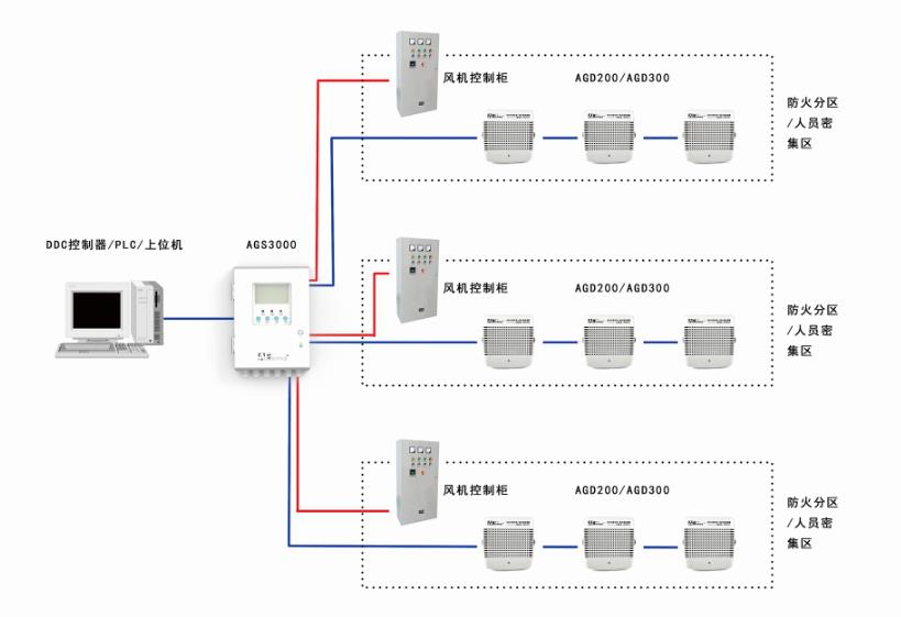 AGS3000地下车库一氧化碳监测控制器系统图