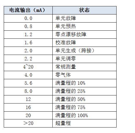可燃气体浓度探测器4-20mA代表含义