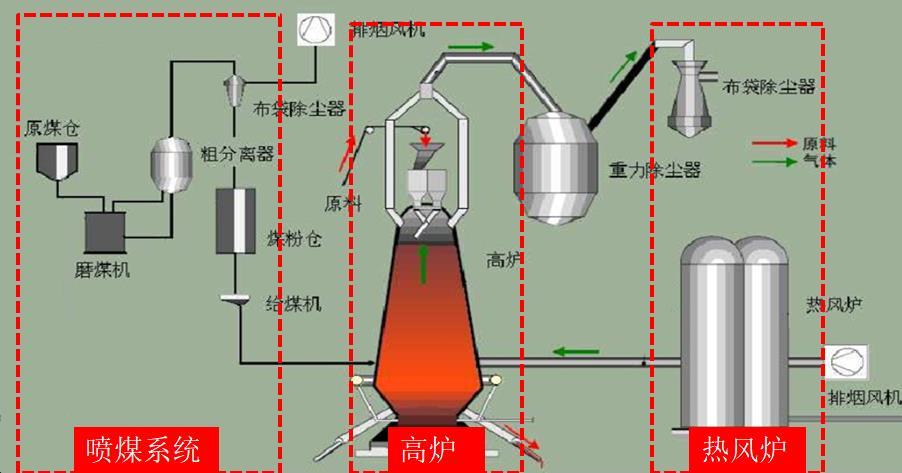 喷煤系统.jpg