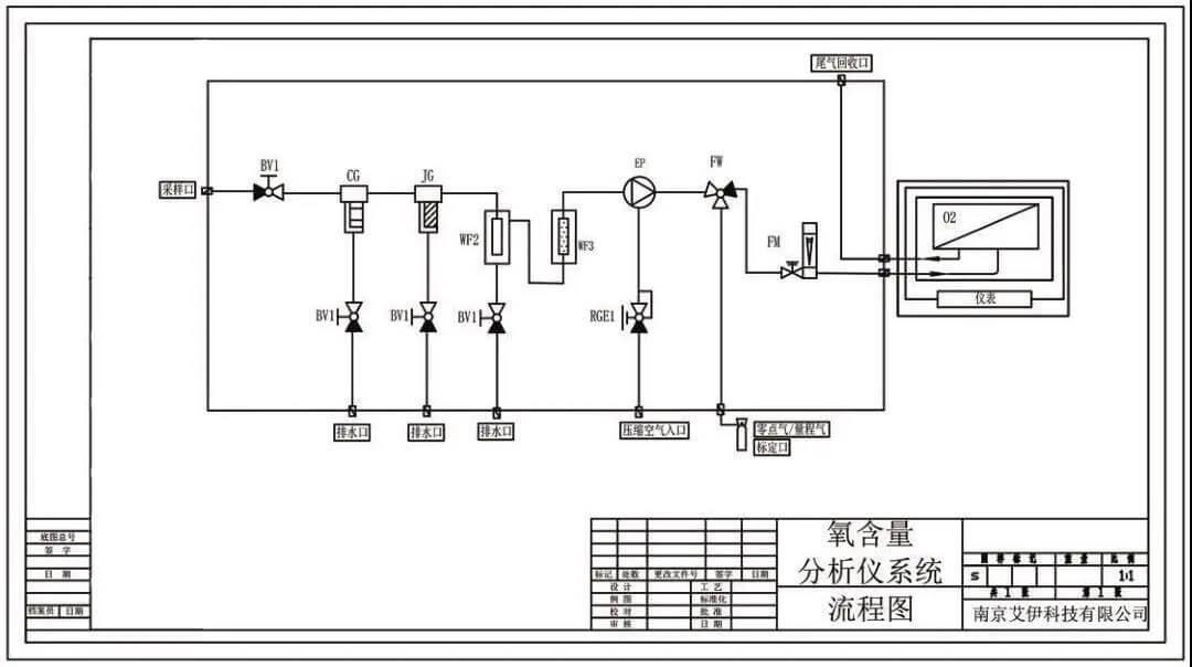 反应釜在线氧含量分析仪